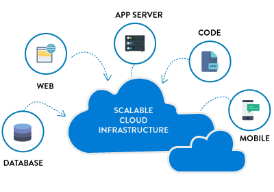 Scalable Cloud Infrastructure